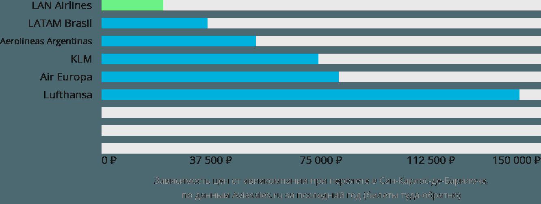Динамика цен в зависимости от авиакомпании, совершающей перелет в Сан-Карлос-де-Барилоче
