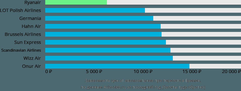 Динамика цен в зависимости от авиакомпании, совершающей перелет в Бремена