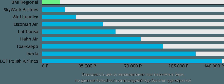 Динамика цен в зависимости от авиакомпании, совершающей перелет в Берн