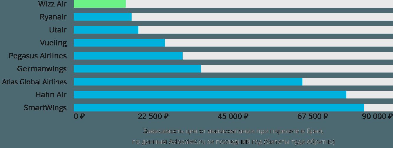 Динамика цен в зависимости от авиакомпании, совершающей перелет в Брно