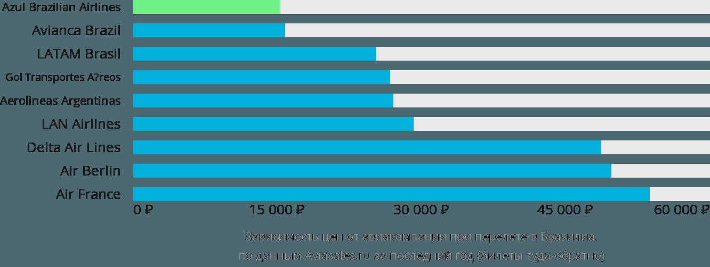 Динамика цен в зависимости от авиакомпании, совершающей перелет в Бразилиа