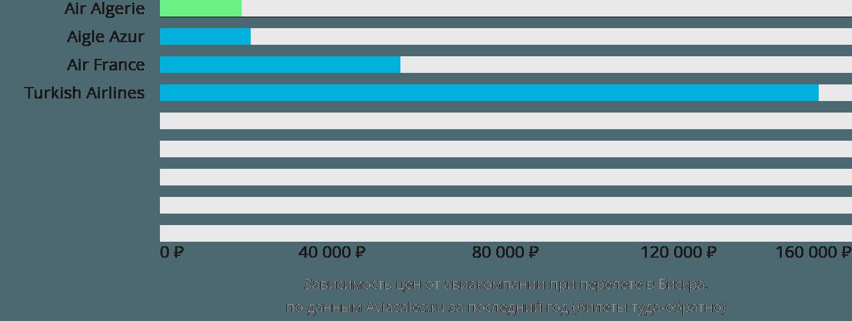 Динамика цен в зависимости от авиакомпании, совершающей перелет в Бискру