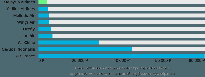 Динамика цен в зависимости от авиакомпании, совершающей перелет Батам