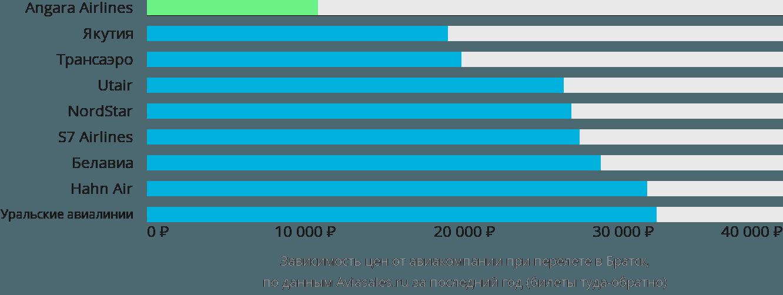 Динамика цен в зависимости от авиакомпании, совершающей перелет в Братск