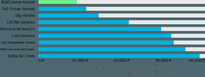 Динамика цен в зависимости от авиакомпании, совершающей перелет в Буэнос-Айрес