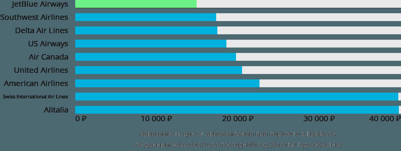 Динамика цен в зависимости от авиакомпании, совершающей перелет в Буффало