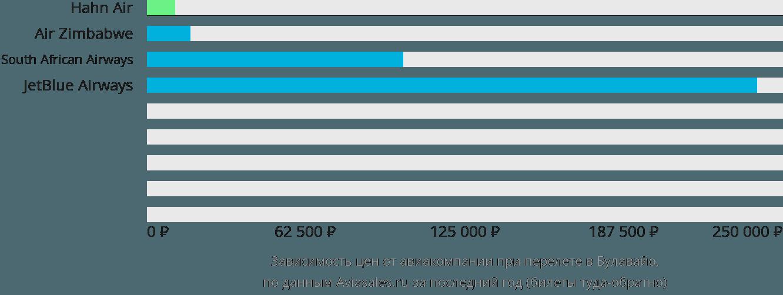 Динамика цен в зависимости от авиакомпании, совершающей перелет в Булавайо