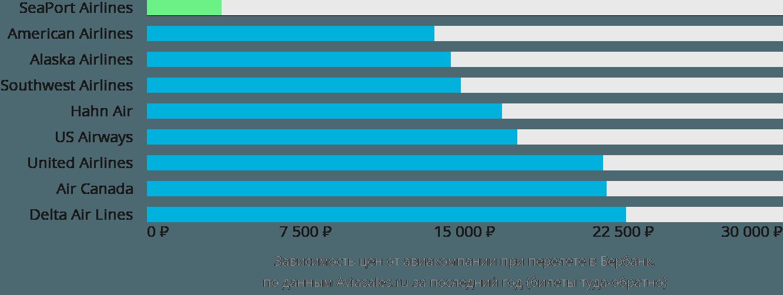 Динамика цен в зависимости от авиакомпании, совершающей перелет в Бербанк
