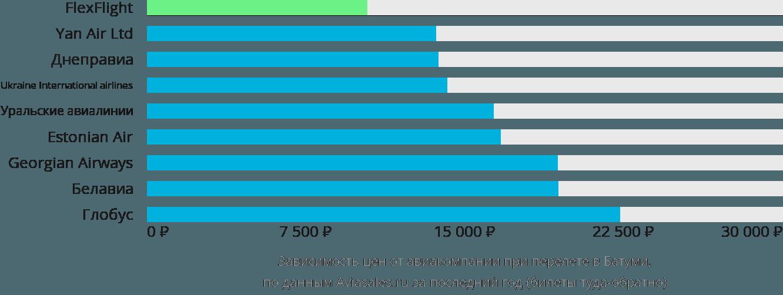 Динамика цен в зависимости от авиакомпании, совершающей перелет в Батуми
