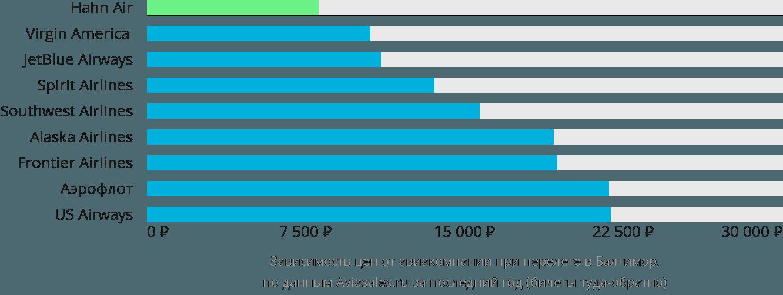 Динамика цен в зависимости от авиакомпании, совершающей перелет в Балтимор
