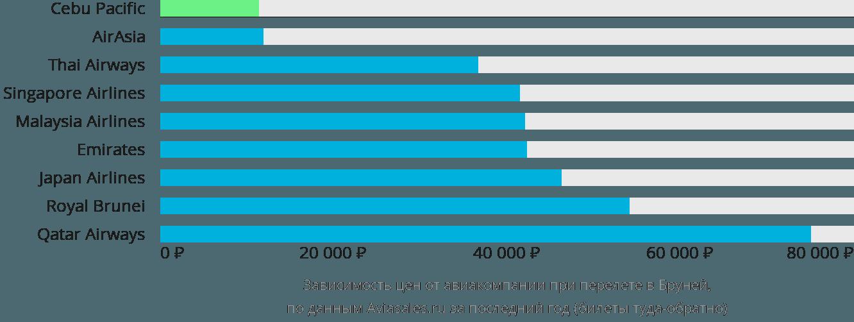 Динамика цен в зависимости от авиакомпании, совершающей перелет в Бандар-Сери-Бегаван