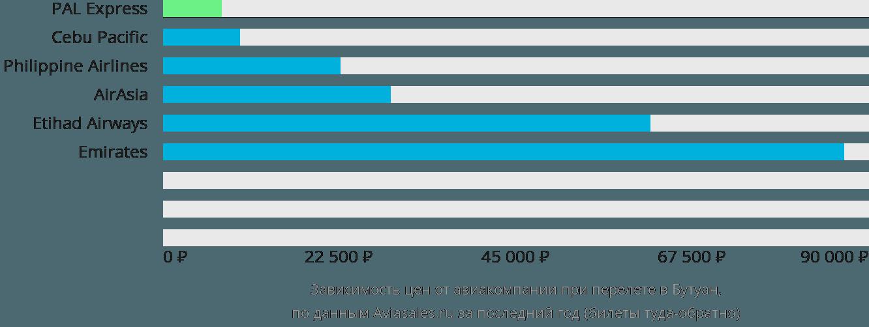 Динамика цен в зависимости от авиакомпании, совершающей перелет в Бутуан