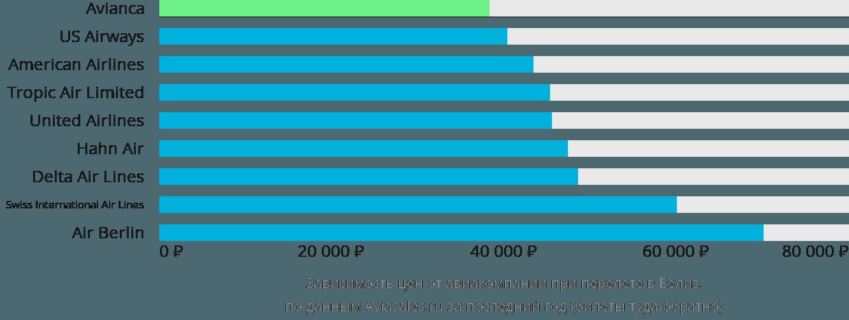 Динамика цен в зависимости от авиакомпании, совершающей перелет в Белиз