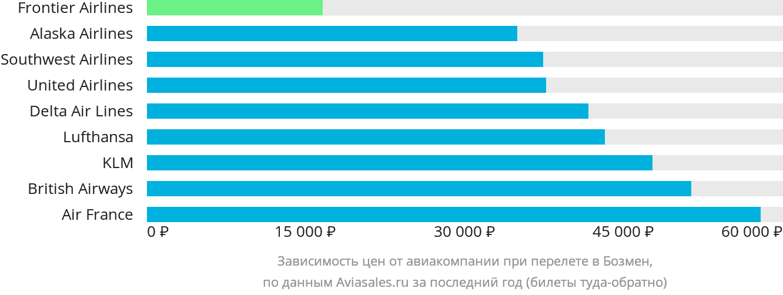 Динамика цен в зависимости от авиакомпании, совершающей перелет в Бозмен