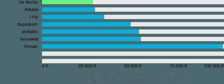 Динамика цен в зависимости от авиакомпании, совершающей перелет в Больцано