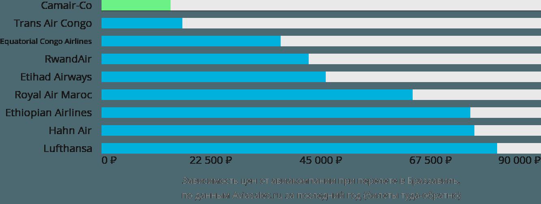 Динамика цен в зависимости от авиакомпании, совершающей перелет в Браззавиль