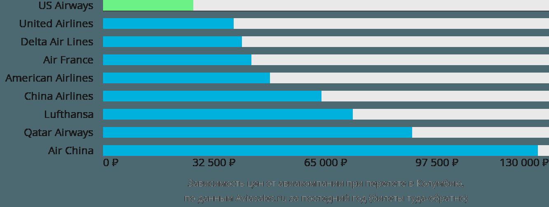 Динамика цен в зависимости от авиакомпании, совершающей перелет в Колумбию