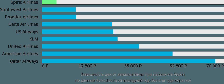 Динамика цен в зависимости от авиакомпании, совершающей перелет в Акрон
