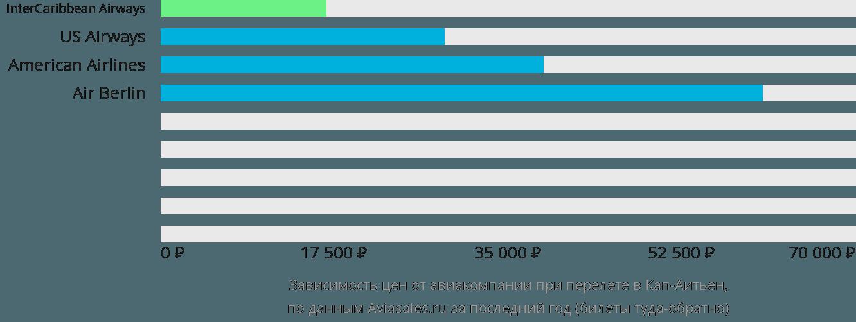 Динамика цен в зависимости от авиакомпании, совершающей перелет в Кеп-Гаитиен