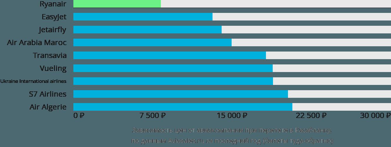 Динамика цен в зависимости от авиакомпании, совершающей перелет в Касабланку