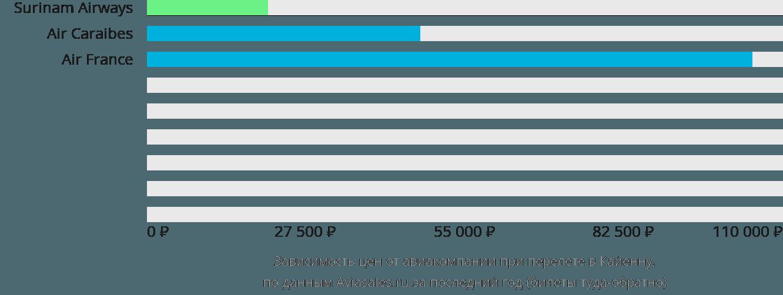 Динамика цен в зависимости от авиакомпании, совершающей перелет в Кайенну
