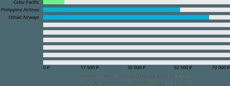 Динамика цен в зависимости от авиакомпании, совершающей перелет в Котабато