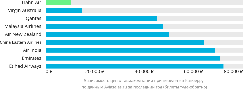 Динамика цен в зависимости от авиакомпании, совершающей перелет в Канберру
