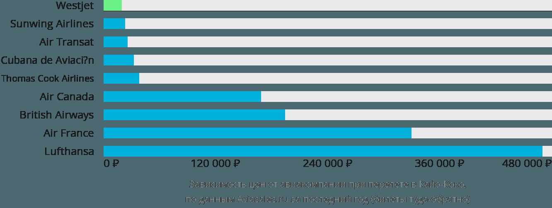 Динамика цен в зависимости от авиакомпании, совершающей перелет в Кайо-Коко