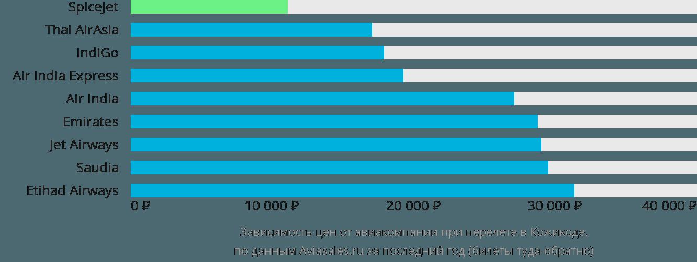 Динамика цен в зависимости от авиакомпании, совершающей перелет в Кожикоде