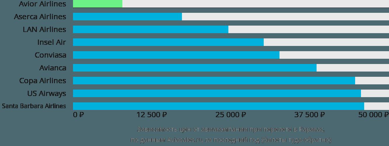 Динамика цен в зависимости от авиакомпании, совершающей перелет в Каракас