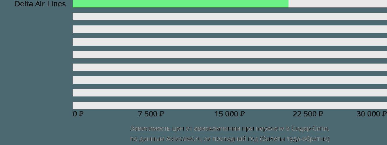 Динамика цен в зависимости от авиакомпании, совершающей перелет в Сидар-Сити