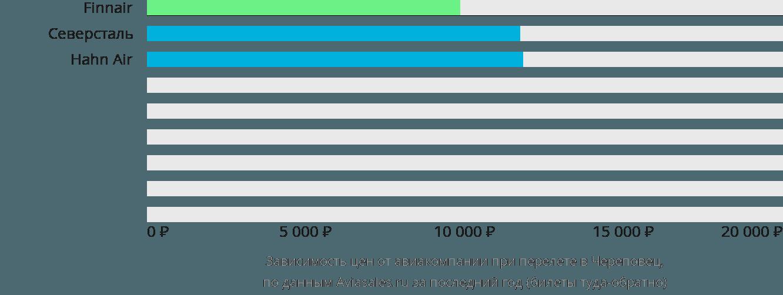 Динамика цен в зависимости от авиакомпании, совершающей перелет в Череповец