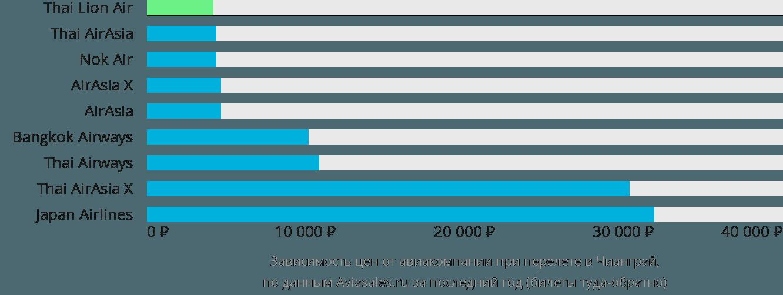 Динамика цен в зависимости от авиакомпании, совершающей перелет в Чанга-Рай