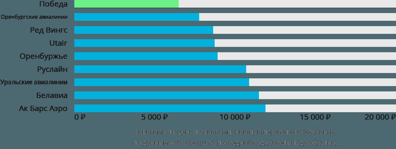 Динамика цен в зависимости от авиакомпании, совершающей перелет в Челябинск