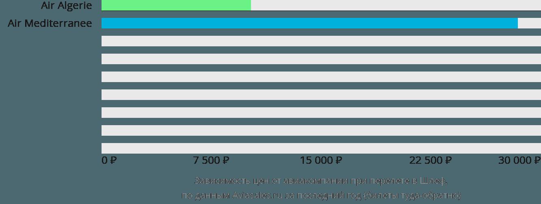 Динамика цен в зависимости от авиакомпании, совершающей перелет в Шлеф