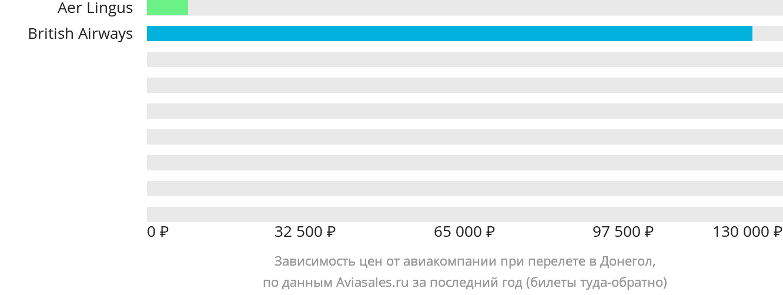 Динамика цен в зависимости от авиакомпании, совершающей перелет в Донегол