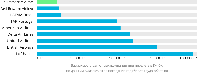 Динамика цен в зависимости от авиакомпании, совершающей перелет в Куиабу