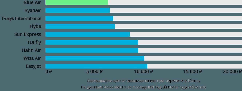 Динамика цен в зависимости от авиакомпании, совершающей перелет в Кёльн