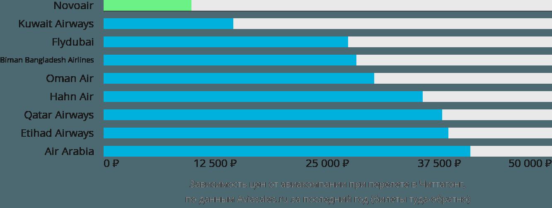 Динамика цен в зависимости от авиакомпании, совершающей перелет в Читтагонг