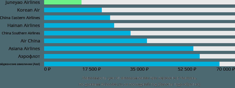 Динамика цен в зависимости от авиакомпании, совершающей перелет в Чанчунь