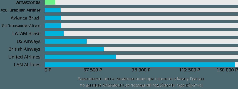 Динамика цен в зависимости от авиакомпании, совершающей перелет в Кампо Гранде