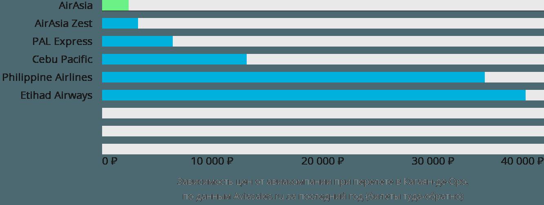 Динамика цен в зависимости от авиакомпании, совершающей перелет в Кагаян-де-Оро