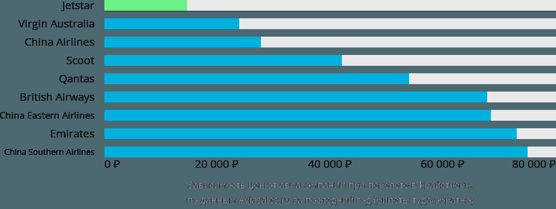 Динамика цен в зависимости от авиакомпании, совершающей перелет в Крайстчерч