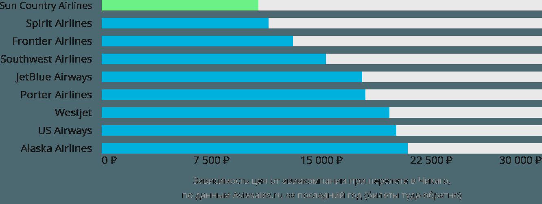 Динамика цен в зависимости от авиакомпании, совершающей перелет в Чикаго