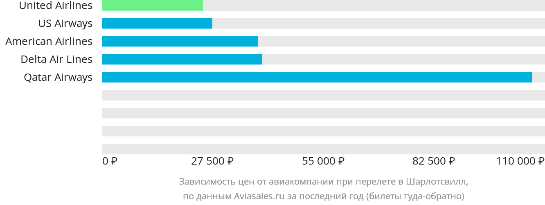 Динамика цен в зависимости от авиакомпании, совершающей перелет в Шарлотсвилл