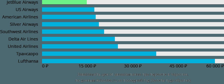 Динамика цен в зависимости от авиакомпании, совершающей перелет в Чарлстон