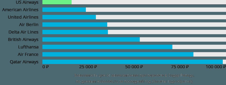 Динамика цен в зависимости от авиакомпании, совершающей перелет Сидар-Рапидс
