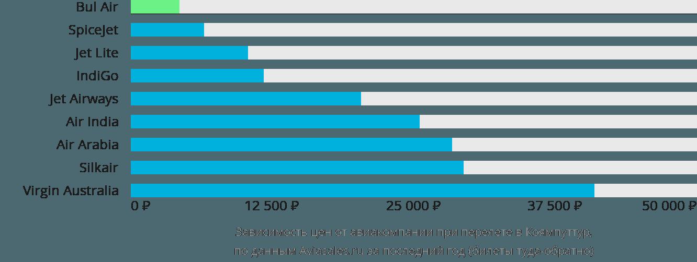 Динамика цен в зависимости от авиакомпании, совершающей перелет в Коямпуттур