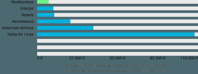 Динамика цен в зависимости от авиакомпании, совершающей перелет в Сьюдад-Хуарес