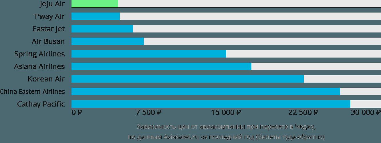 Динамика цен в зависимости от авиакомпании, совершающей перелет в Чеджу